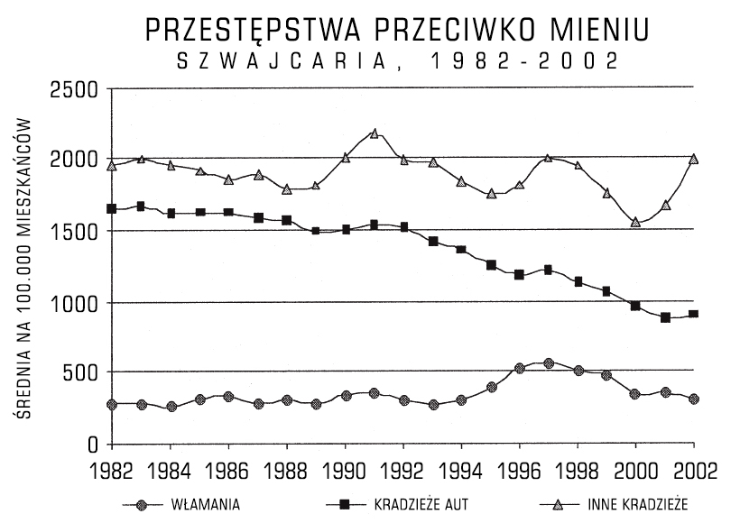 swiss_property_crime_rates