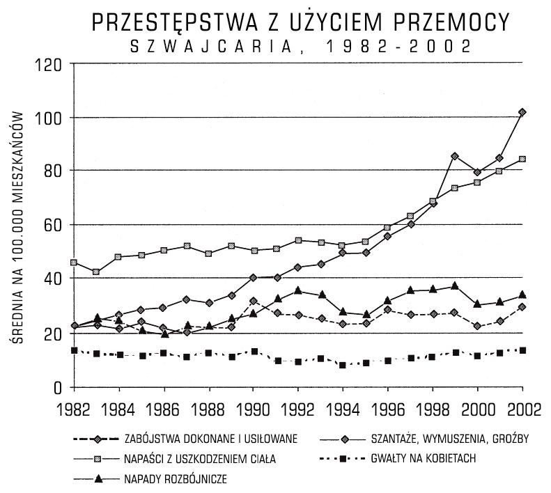 swiss_violent_crime_rates
