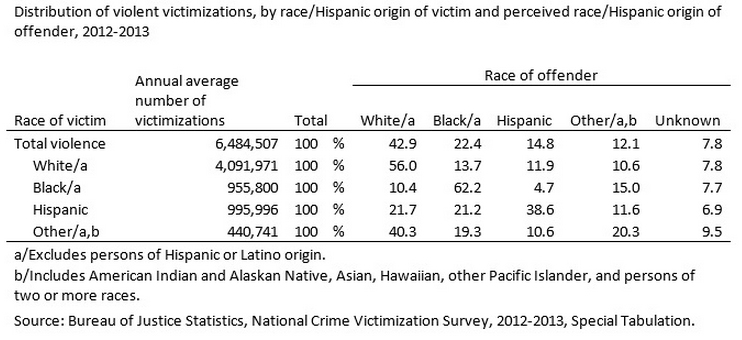 NCVS_table_race_crime_2012-13