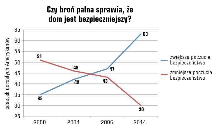 bron_w_domu_sondaz2