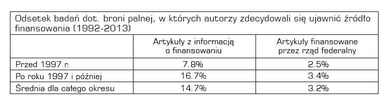 tabelka_finansowanie_badan
