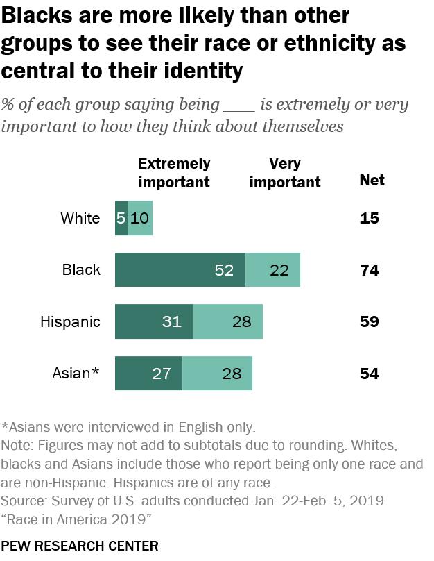 PEW-race-identity.jpg